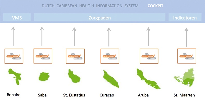 Dutch Carribean health information system NL.jpg