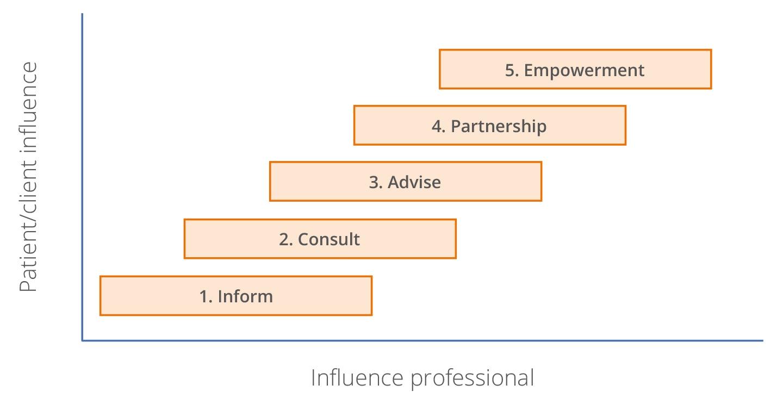 Participation ladder, patient participation healthcare